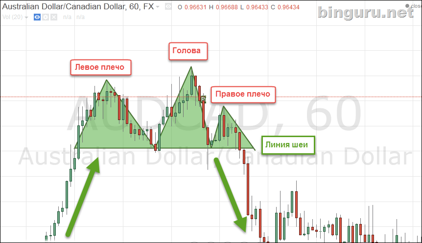 head and shoulders binary options