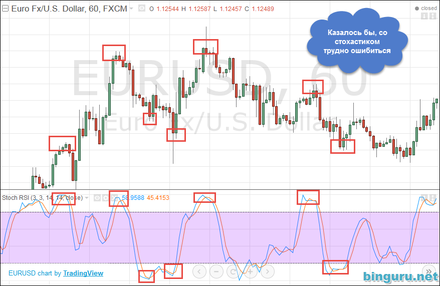 Best rsi settings for binary options