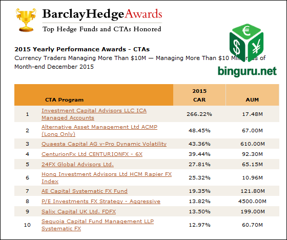 Currency Traders Performance Awards