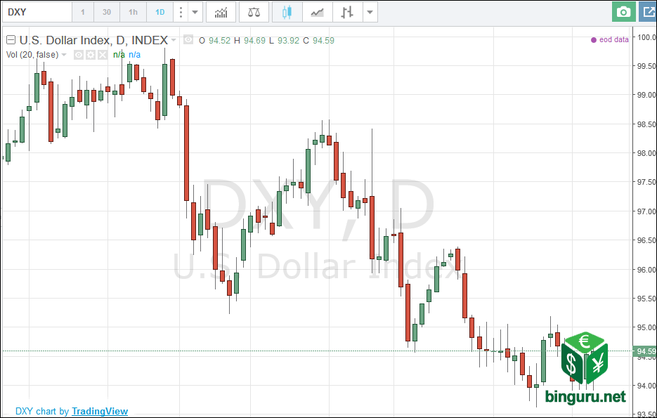 DXY US индекс доллара