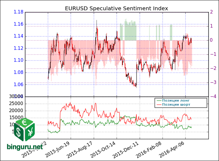EURUSD Speculative Sentiment Index