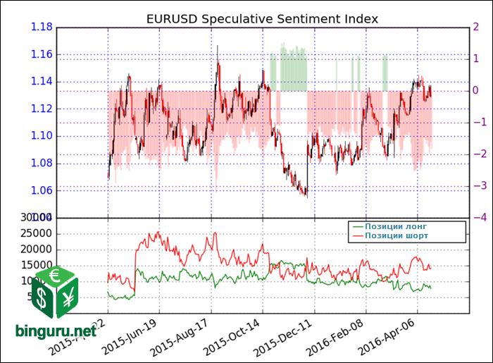 EURUSD Speculative Sentiment Index