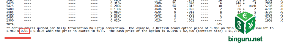 Option prices quoted