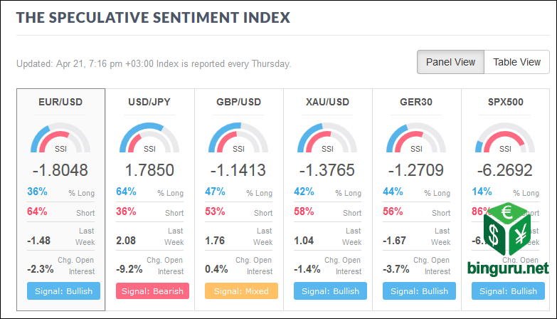 Speculative Sentiment Index