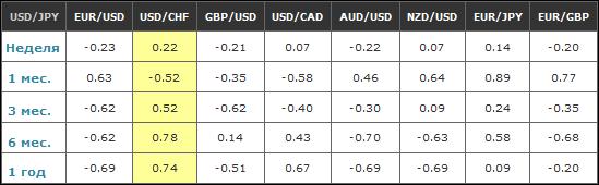 форекс корреляция валютных пар