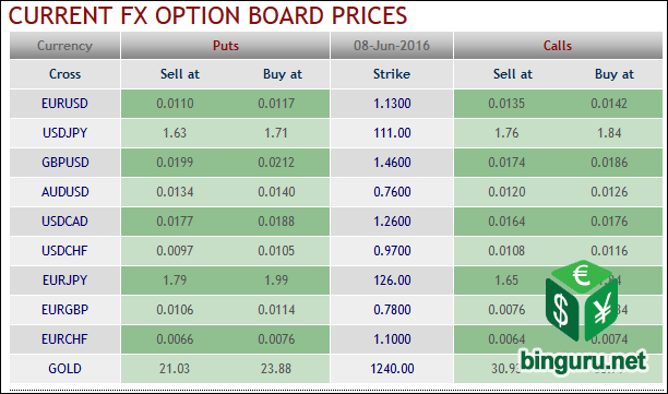 Fx options netting