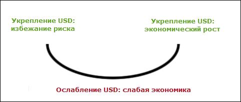 теория долларовой улыбки