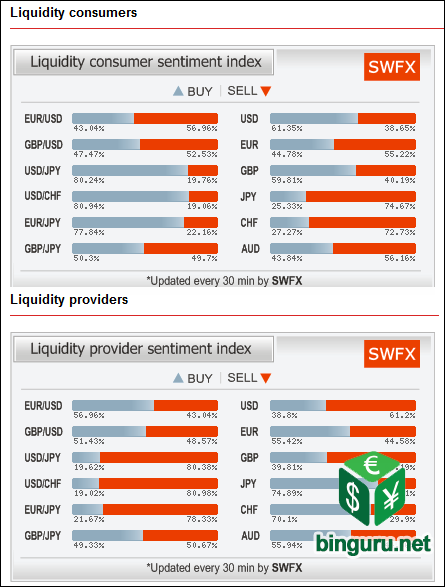 dukascopy liquidity sentiment index