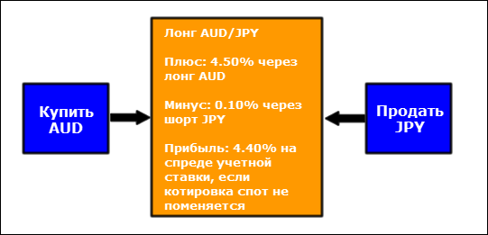 interest rate spread long