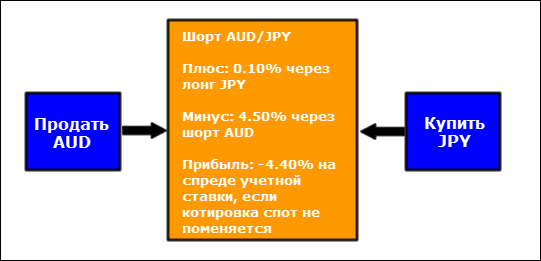 interest rate spread short