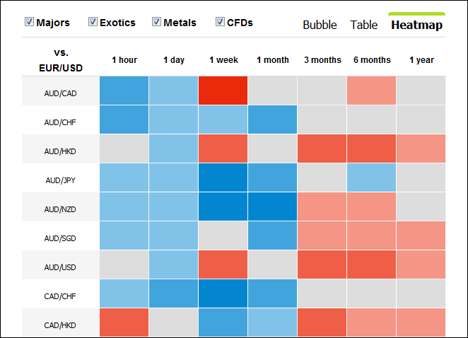oanda currensee heatmap