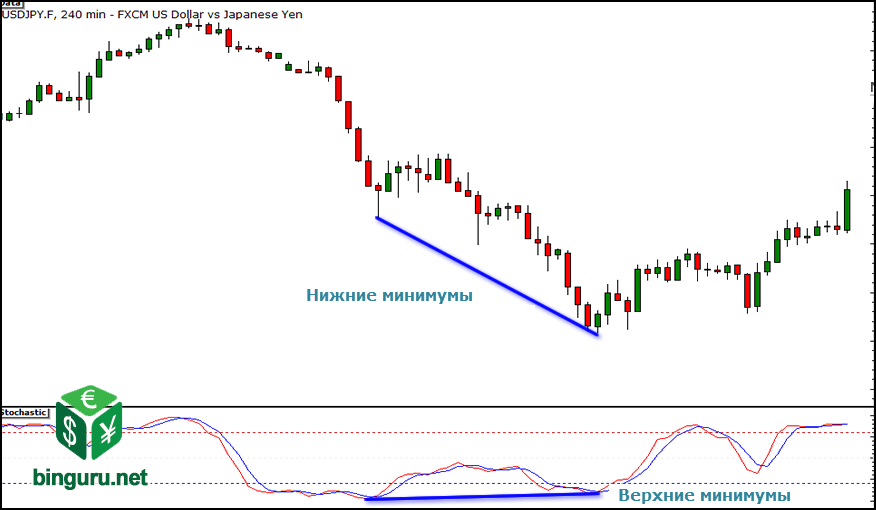 regular bullish divergence