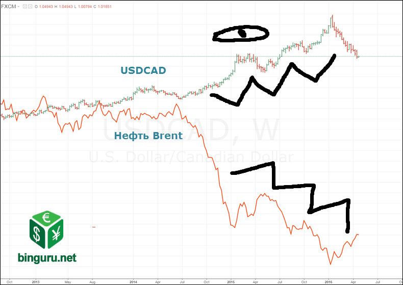 usdcad brent