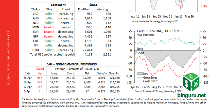CFTC positioning