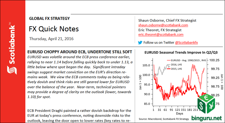 EURUSD quick notes