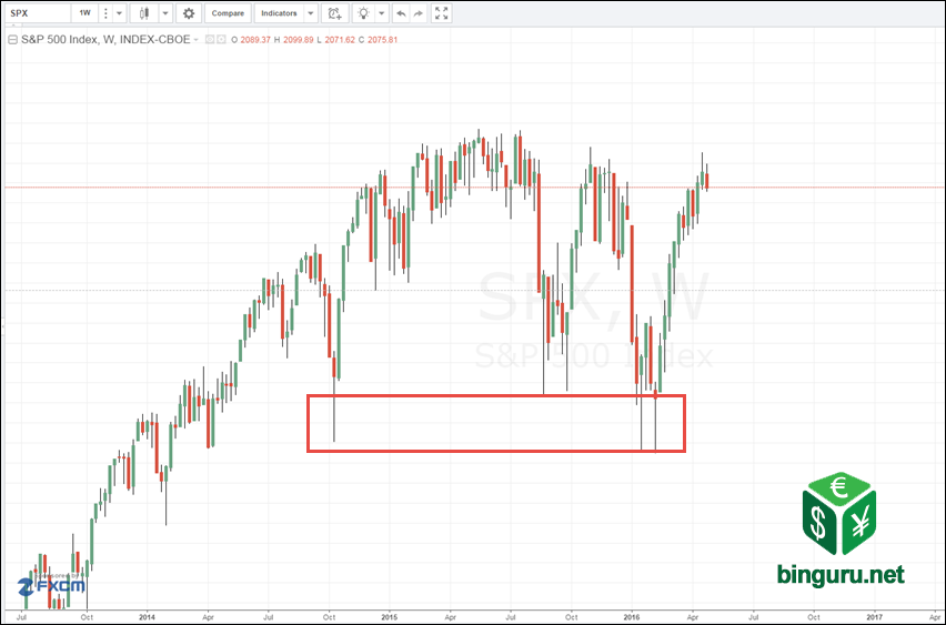 SPX 500 weekly