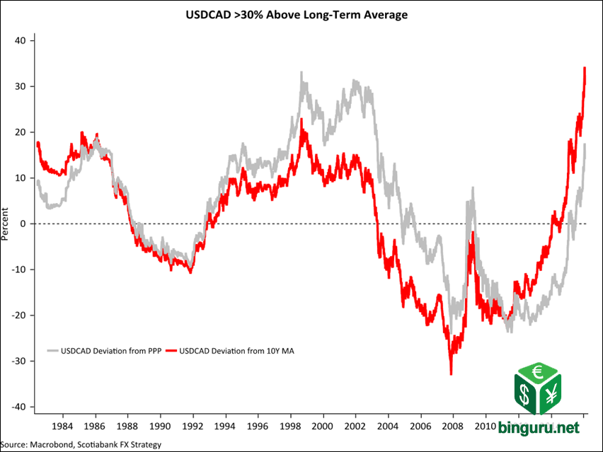 USDCAD 10 year average
