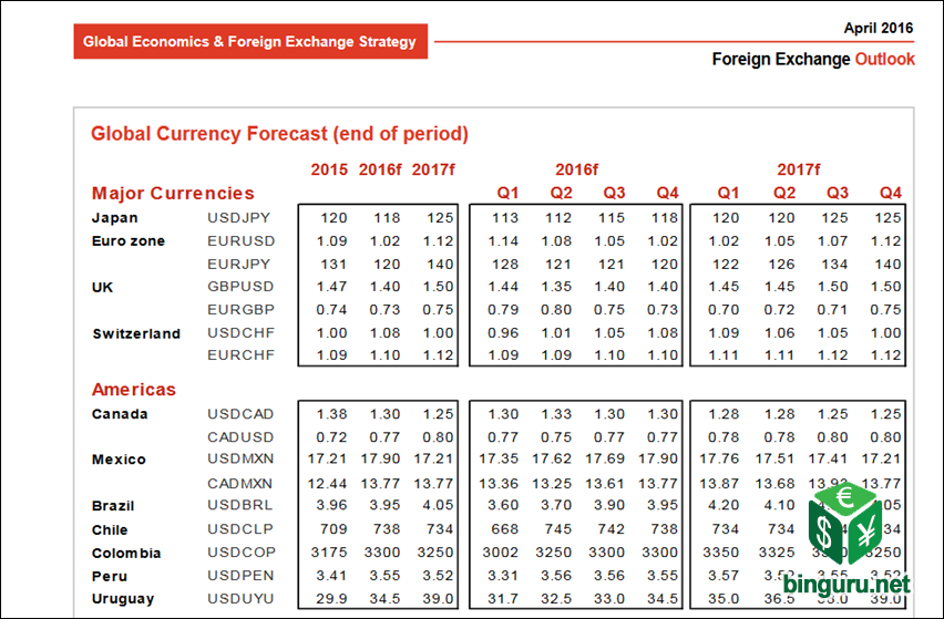 global currency forecast