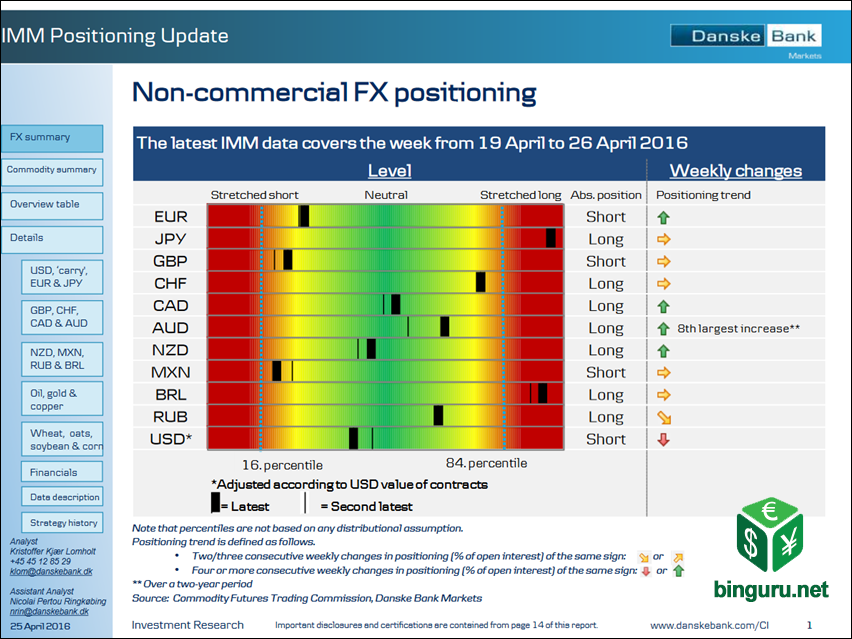 non-commercial fx positioning