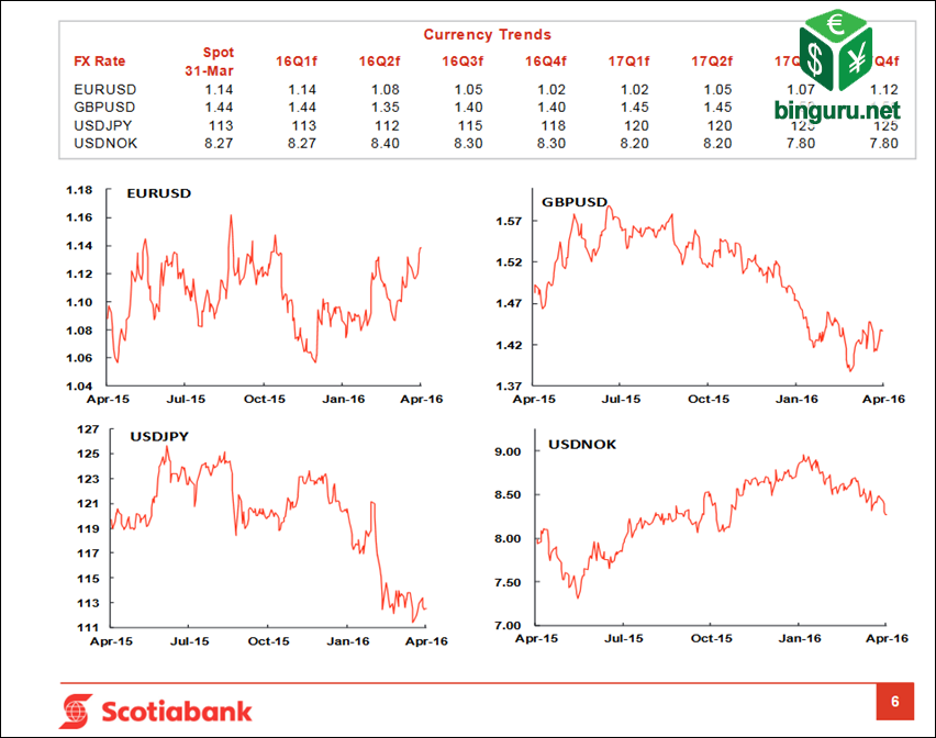 scotiabank currency trends