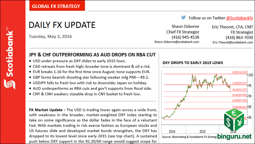 scotiabank daily fx update