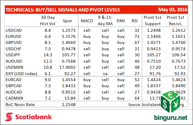 technical buy sell signals