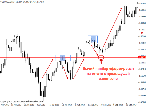 swing zone retracement
